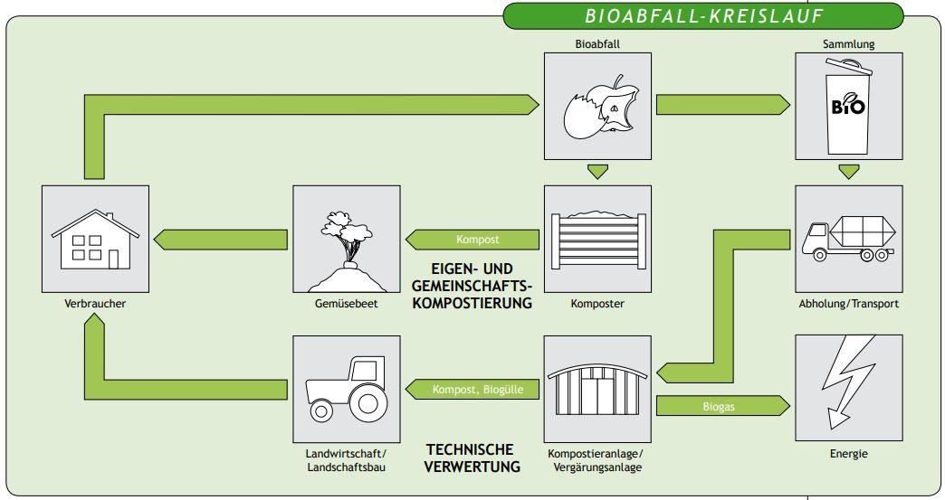 Broschüre Abfallwirtschaft in Tirol / kreislauf_bioabfallsammlung_aus_abfallwirtschaft_in_tirol